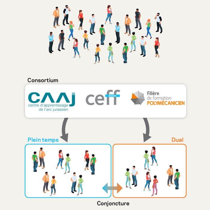 Annonce : Apprentissage et entreprises CAAJ, CEFF et Filière POLYMÉCANICIEN